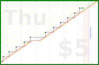 d/smaths's progress graph