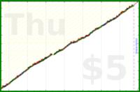 alys/aerobic's progress graph