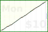 m/weeklyrev's progress graph