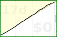 mbork/walking's progress graph