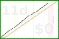 shanaqui/slackoff's progress graph