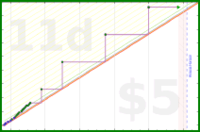 nepomuk/homelunch's progress graph
