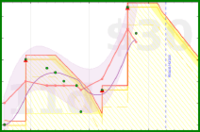 damianocasula/lose-weight's progress graph