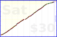 b/paperbox's progress graph