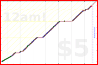 youkad/datacamp's progress graph