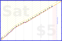 b/freshdink's progress graph