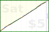 donhdefl/totalwork's progress graph