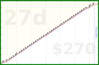 meta/blog's progress graph