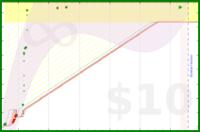 galenhimself/highlight's progress graph