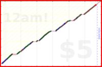 youkad/habits_checkoff's progress graph