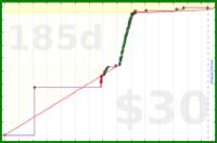 d/euler's progress graph