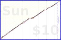 cantor/keekerfeeder's progress graph
