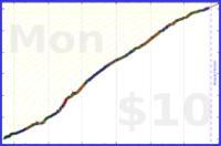 gbear605/clozemaster's progress graph