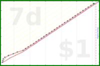 brennanbrown/books's progress graph