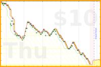 d/gmailzero's progress graph