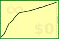alys/habitica's progress graph