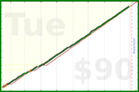 ciges/nofap's progress graph