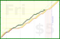 justanotherjon/workday's progress graph