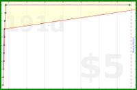 tracy_reader/tmdailyrecord's progress graph