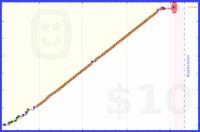 zerotimer/reading's progress graph