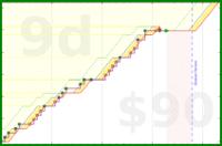 b/mustdo's progress graph