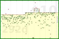 shanaqui/clockoff's progress graph