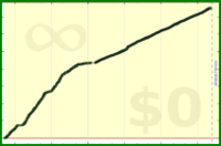 alys/healthlog's progress graph