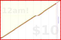 brennanbrown/weight-check's progress graph