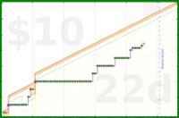 olimay/chickenout's progress graph