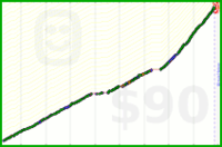 jud/resistancetraining's progress graph