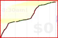 mbork/coding's progress graph