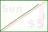 jilliant/burninator's progress graph
