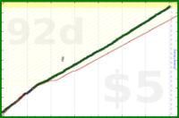 b/meta's progress graph
