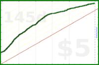 b/support's progress graph