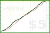 d/steps's progress graph