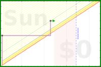 jladdjr/monkey_shelves's progress graph