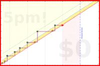 b/junkbox's progress graph