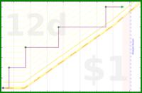 b/cake's progress graph