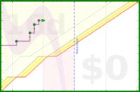 apolyton/nsrpteamdone's progress graph