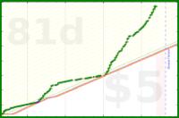bkam/write's progress graph