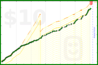 tierrabluebird/sugary-desserts's progress graph