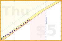 shanaqui/inhaler's progress graph