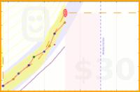 azules5/medito's progress graph
