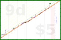 b/bookclub's progress graph