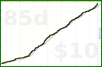 taw/git's progress graph