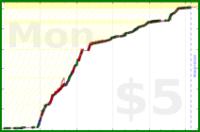 mateusz_konieczny/streetcomplete's progress graph