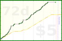 youkad/work_pomos's progress graph