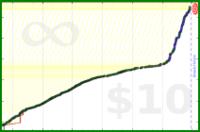 adamwolf/pocket_read's progress graph