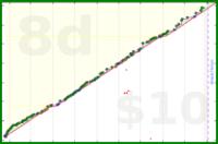 declanjkeane/writedaily's progress graph