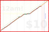 nguyenleccss361/leetcode's progress graph